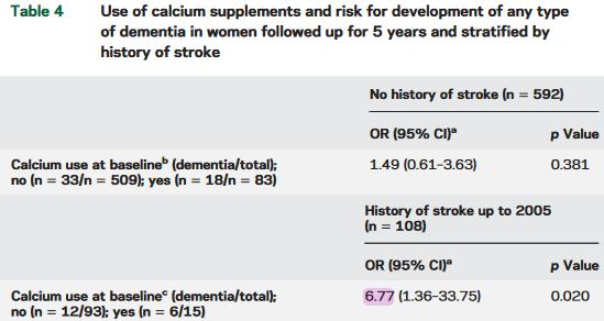 図:脳卒中歴と認知症とカルシウムサプリメント