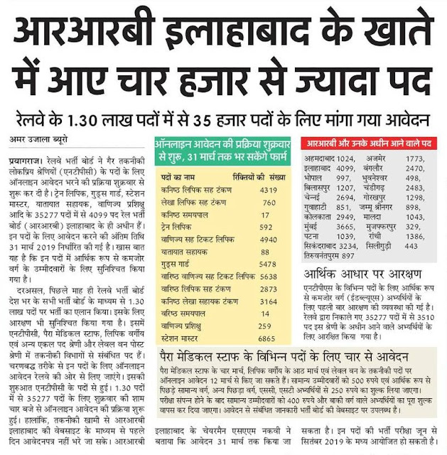 RAILWAY JOBS: रेलवे के 1.30 लाख पदों में से 35 हजार पदों के लिए माँगा गया ऑनलाइन आवेदन, देखें पदवार रिक्तियों की संख्या.
