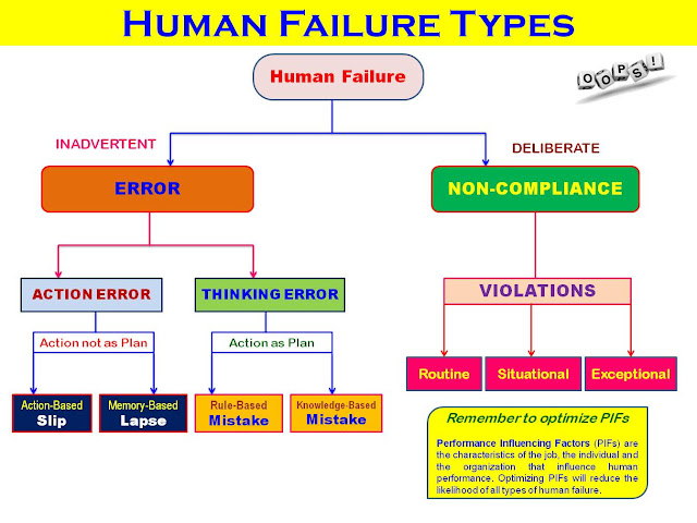 distinguishing two types of human errors Errors in measurement   classification of errors on 24/2/2012 & updated on tuesday 17th of july 2018 at 10:30:53 am.