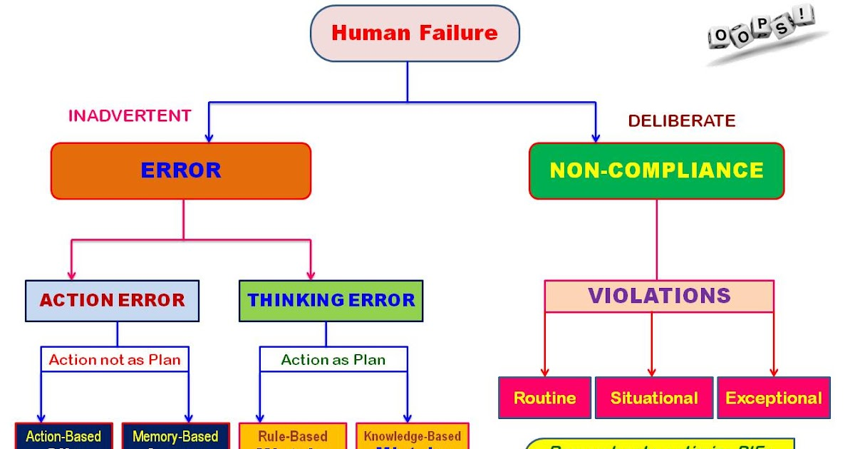 human error vs capability The us dot volpe center's transportation human factors division provides internationally recognized human factors research, engineering, development, and evaluation capabilities within a human systems integration framework we pioneer new relationships between humans and policies, processes,.