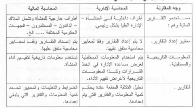 دور محاسبة التكاليف في ترشيد القرارات الإدارية pdf