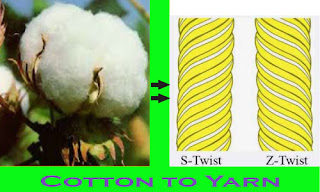 Flowchart of Cotton Yarn
