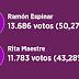 Ramón Espinar gana las primarias de Podemos en Madrid