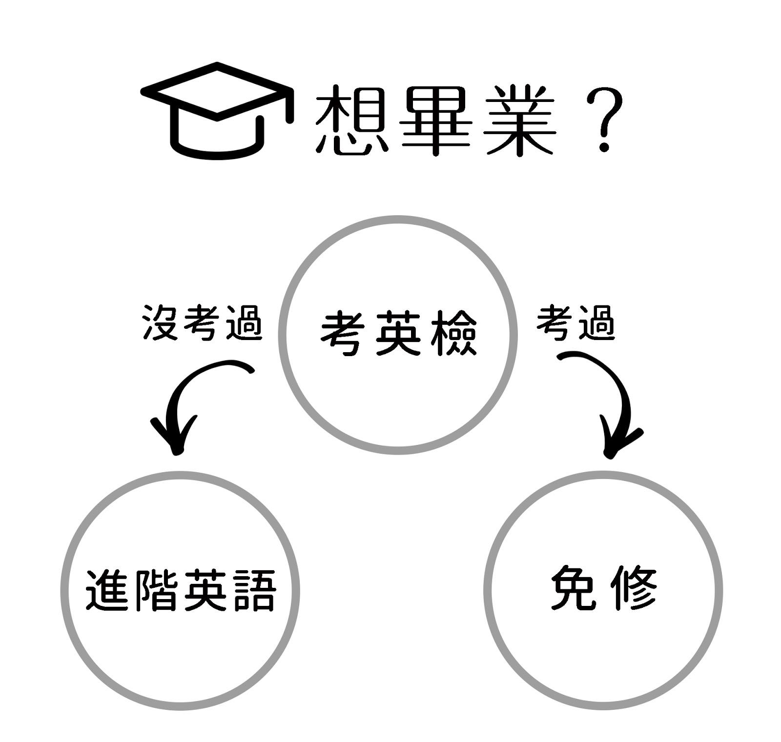 臺大意識報: 門檻與課程:關於英文學習的N種思考