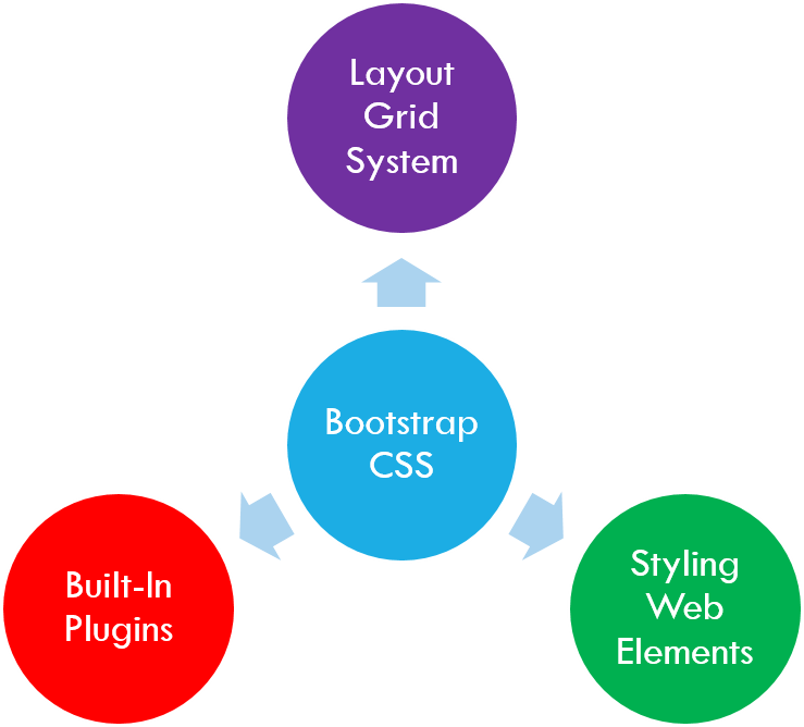 Bootstrap css layout a page for Html css grid