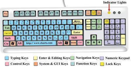How to use keyboard - TECH SANJAY