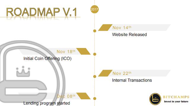 Dự án đầu tư BitChamps  Lending lãi suất 45% tháng