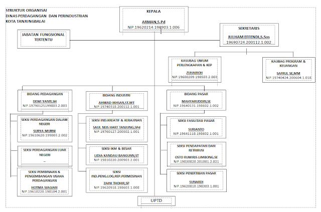 Struktur Organisasi Dinas  Perdagangan Dan Prindustrian Kota Tanjungbalai