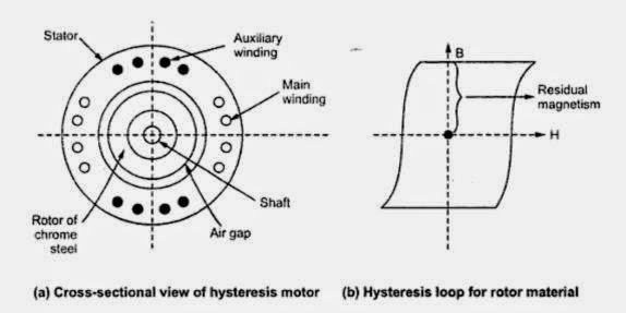 A.Cross-sectional view of hysteresis motor b.Hysteresis