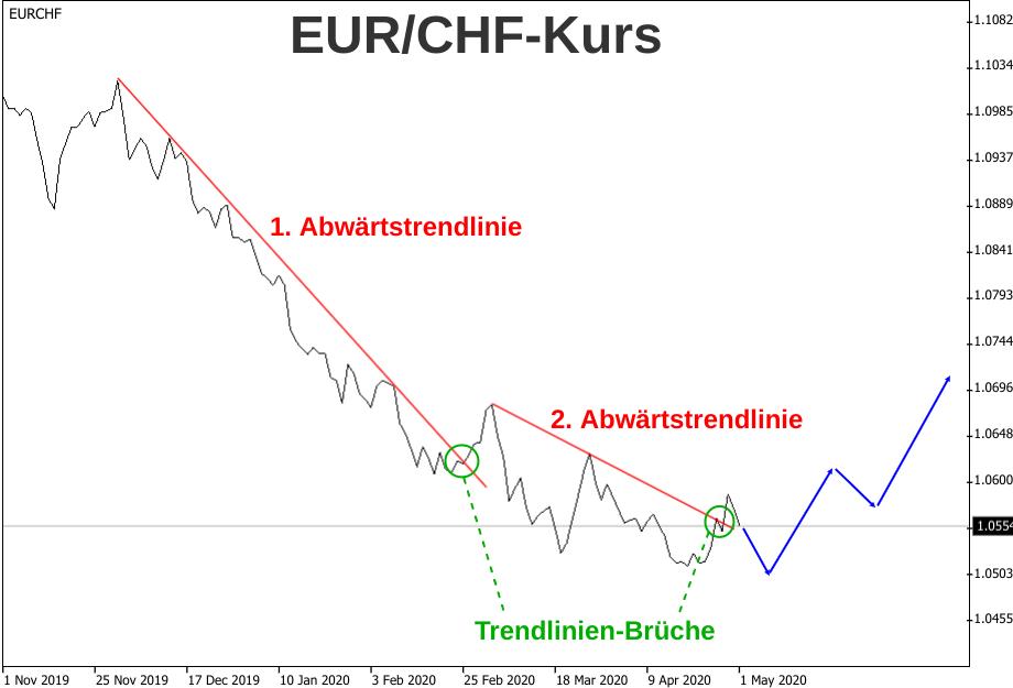 Linienchart der Abwärtstrends im EUR/CHF-Kurs 2020 mit Prognose