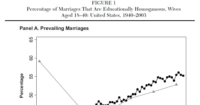 A study of heterogamus marriages