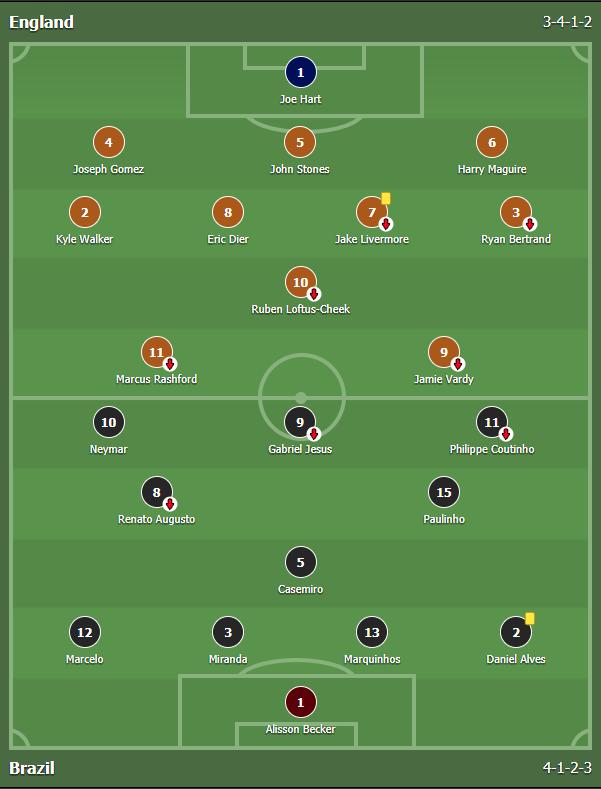 แทงบอลออนไลน์ บาคาร่า ผลการแข่งขันระหว่าง England Vs Brazil