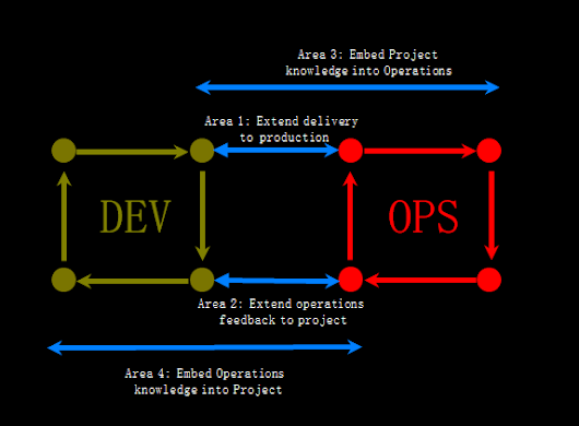 Try these 3 strategies to FIX your DevOps problems!