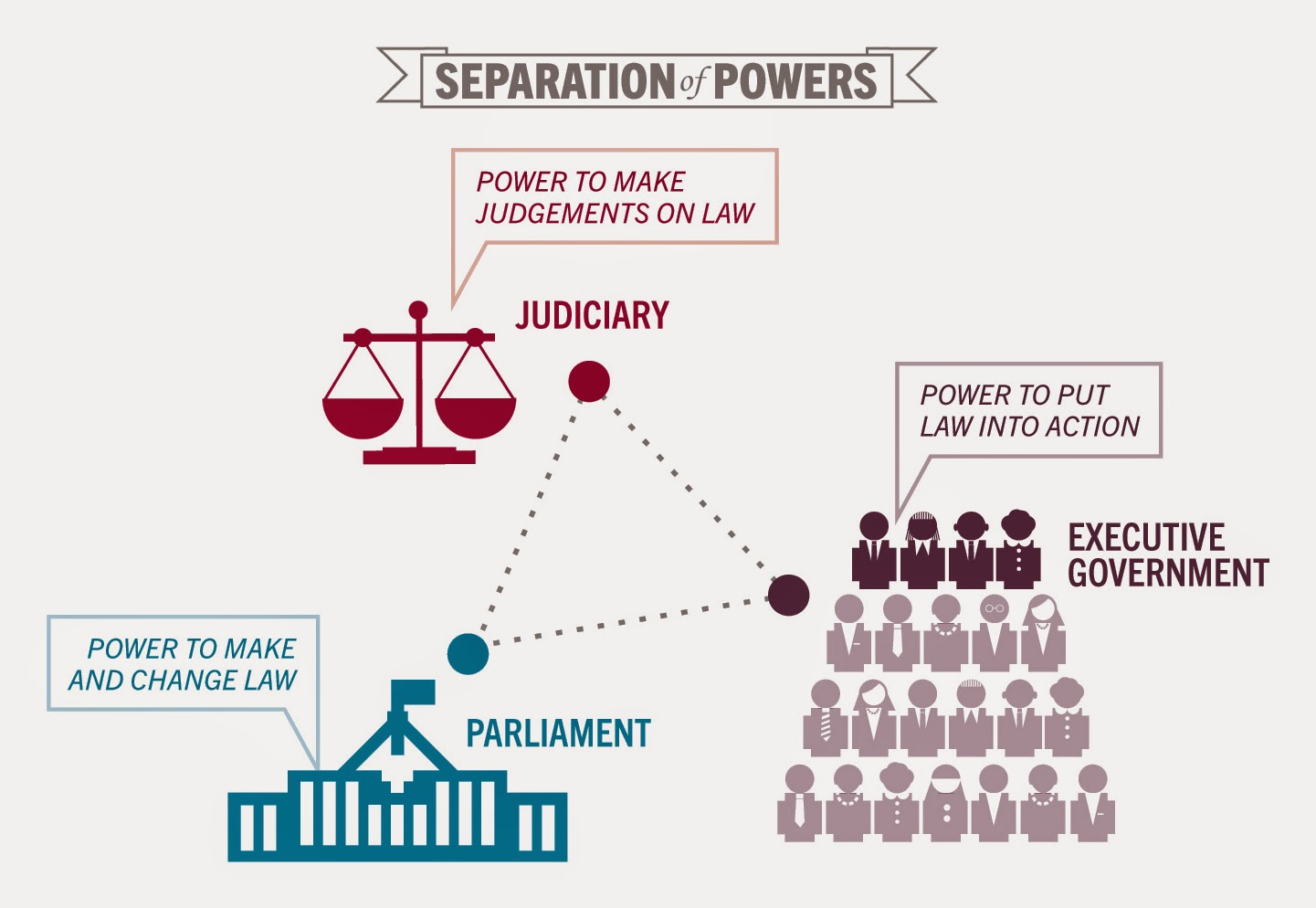 Us Government Checks And Balances Diagram How To Draw Electrical Wiring Diagrams Separation Of Powers In British Constitution The Law Study