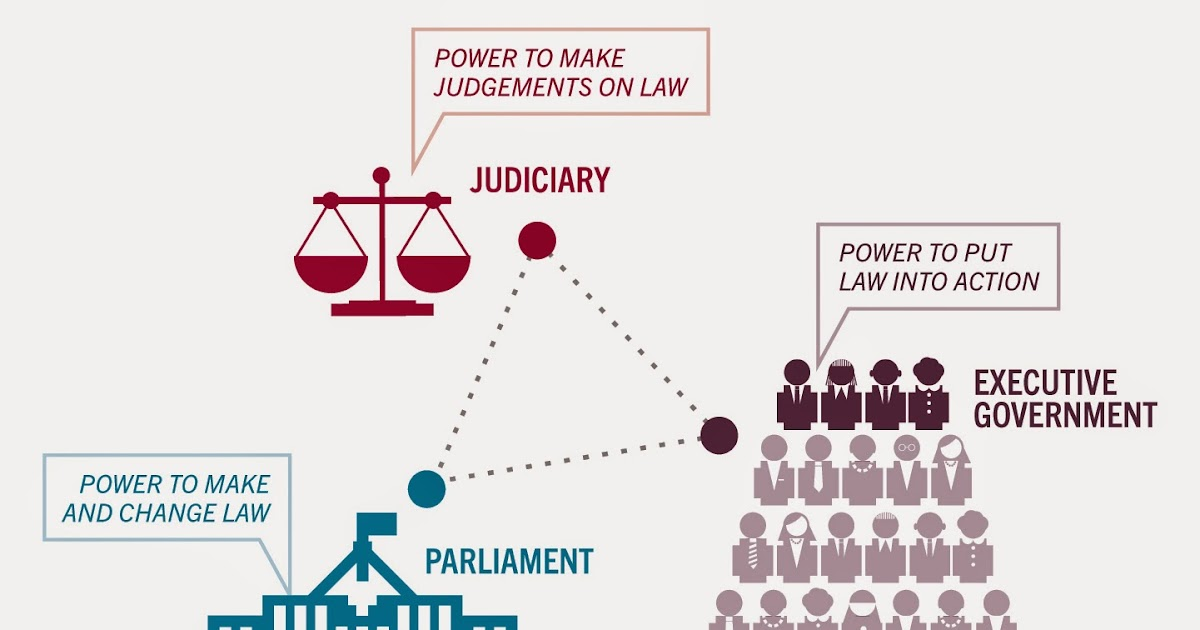 an analysis of the topic of the powers separation Cle courses by topic  this document analysis of an excerpt from  this lesson uses news articles highlighting separation of powers issues from .