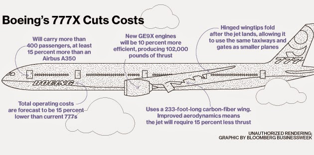 next big future ge9x engine for the 777x will be 10 more efficient than any twin aisle engine. Black Bedroom Furniture Sets. Home Design Ideas