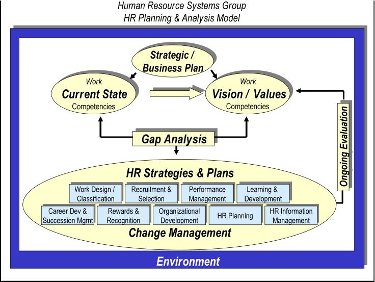 Strategic Human Resource Development Improves Performance and Productivity