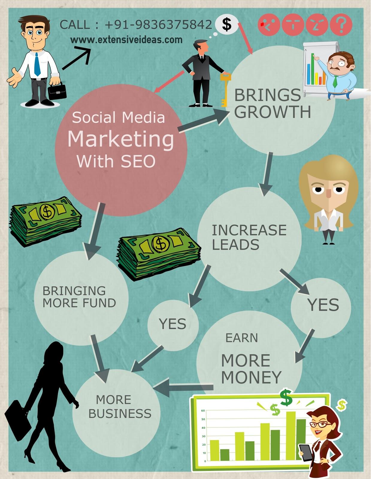 social media marketing in kolkata