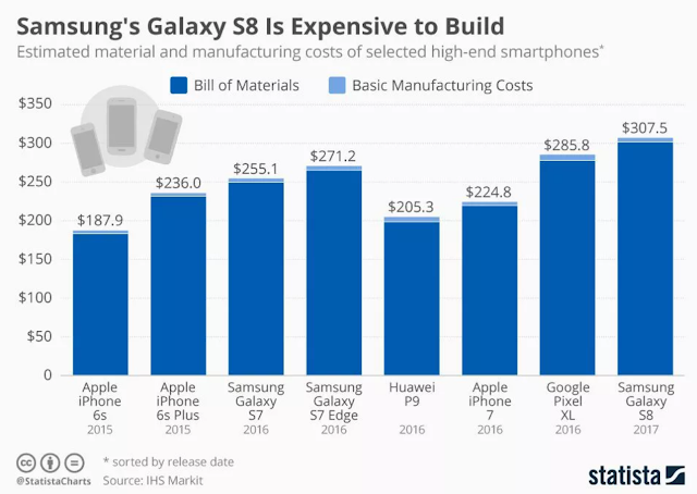 Here's how much the Samsung Galaxy S8 costs to make
