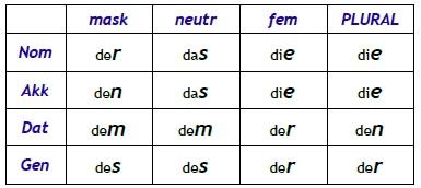 Estudando Alemão Juntos Deklination Der Adjektive