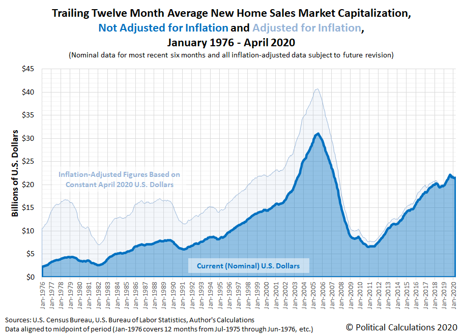 Trailing Twelve Month Average New Home Sales Market Capitalization, Not Adjusted for Inflation and Adjusted for Inflation, January 1976 - April 2020