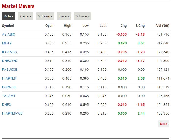 MPAY.MY Stock Price & News - quotes.wsj.com