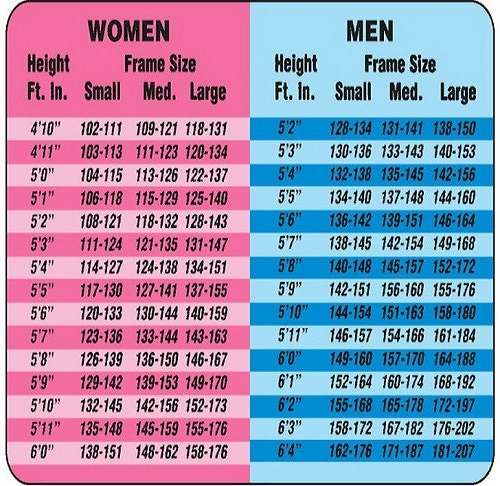 weight chart for women-weight loss