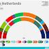 THE NETHERLANDS <br/>Peil.nl poll | December 2017