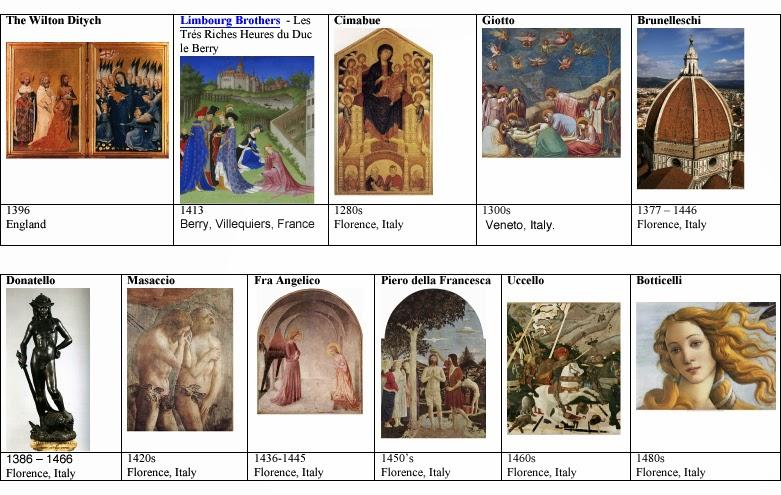 The italian renaissance art period film studies essay