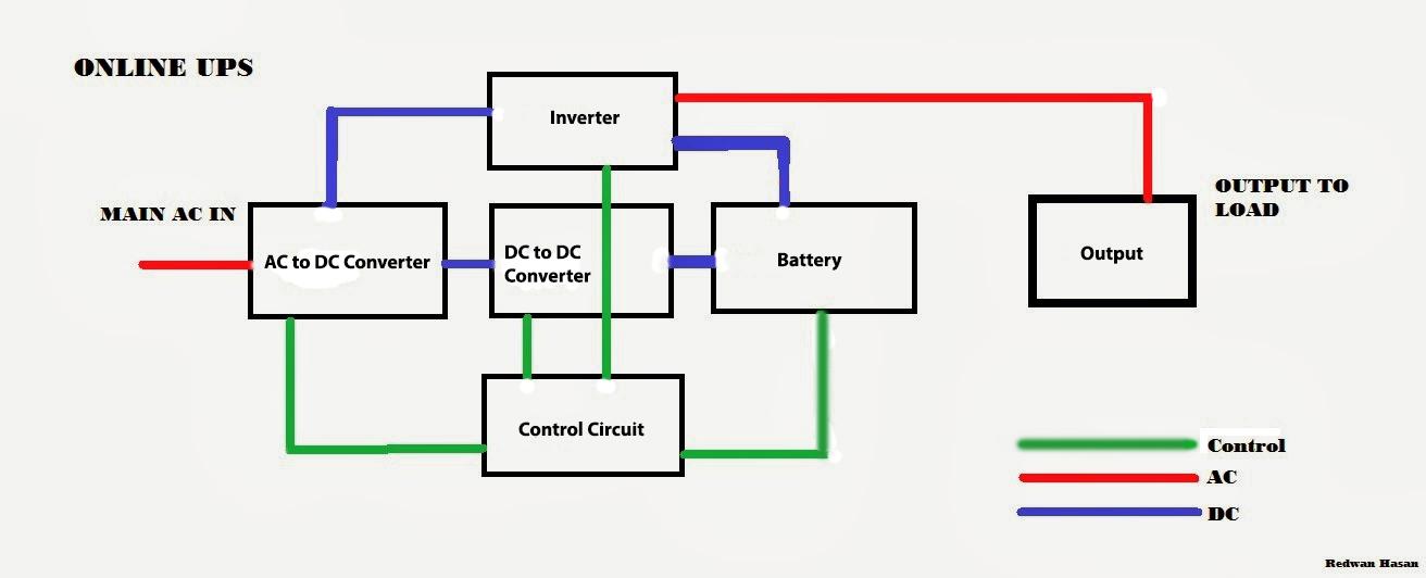 Create Block Diagram Online Dolgularcom