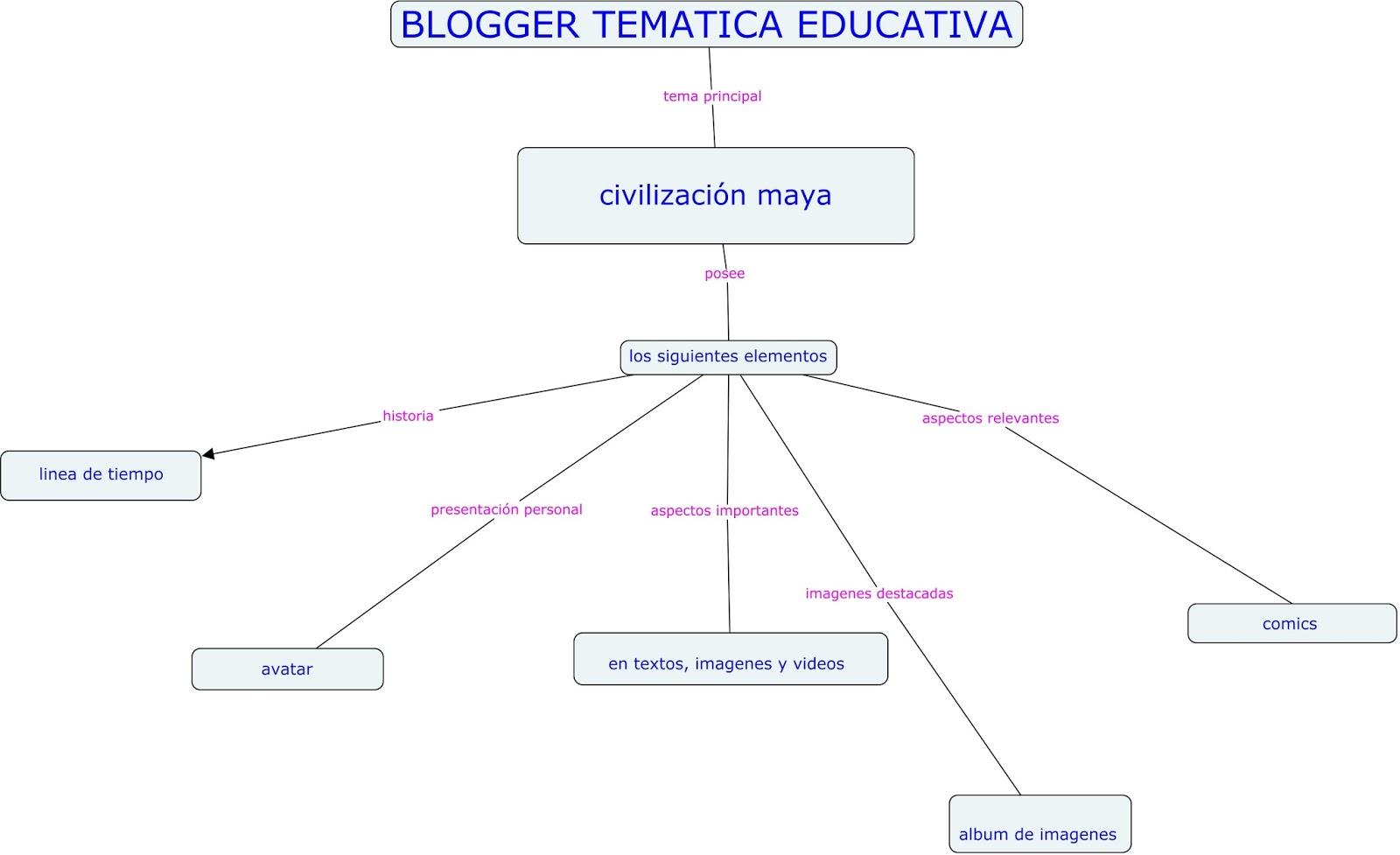 Mapa Conceptual De La Cultura Maya Actividades P 225