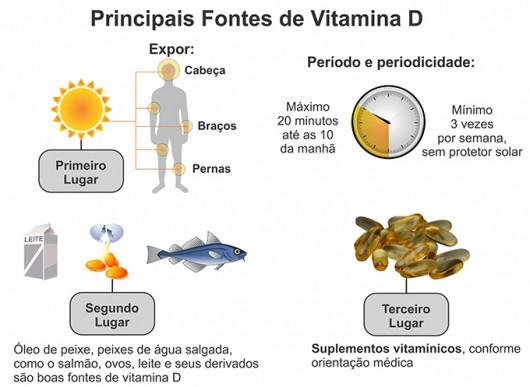 Principais fontes de Vitamina D
