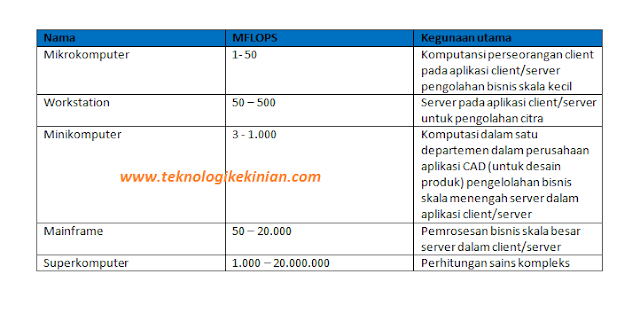 tabel ragam komputer