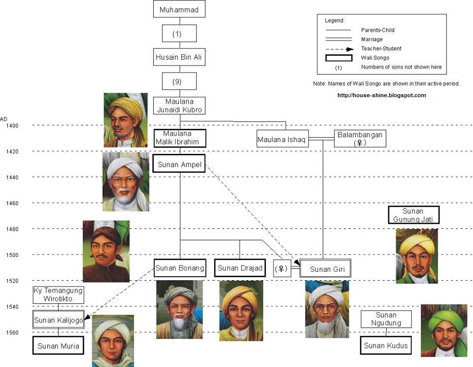 Sejarah Periode Wali Songo dan Masuknya Islam di Indonesia