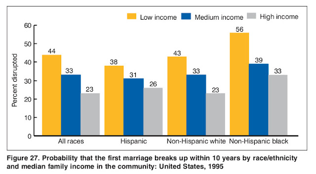 https://en.wikipedia.org/wiki/File:Probability_of_First_Marriage_Dissolution_by_race_and_income_1995.png