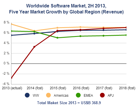 structured data management software market in Technavio's report, the global structured data management software market 2014-2018, has been prepared based on an in-depth market analysis with inputs from industry experts the report covers the americas, and the apac and emea regions it also covers the global structured data management software market landscape and its growth prospects in.