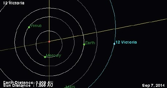 Sciency Thoughts: Asteroid 12 Victoria at opposition.
