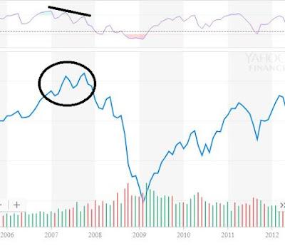 Finansal Kriz 2008