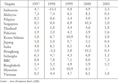 Perbandingan Data Pendapatan Perkapita Penduduk Negara Indonesia dengan Negara ASEAN dan Negara Lain Di Dunia