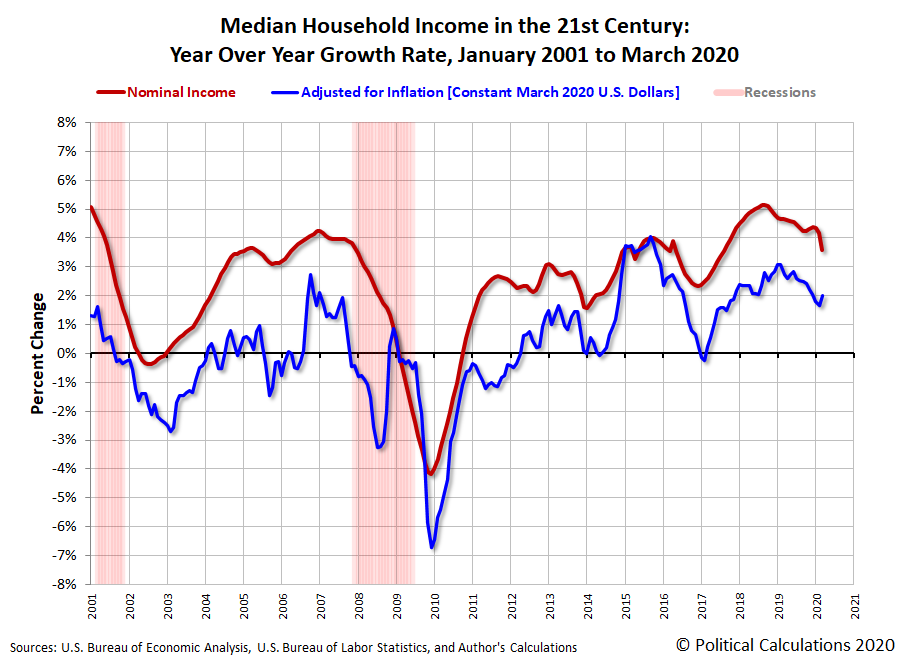 Median Household Income in the 21st Century: Year Over Year Growth Rate, January 2001 to March 2020