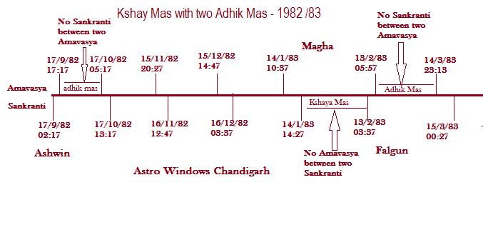 ASTRO SURKHIYAN: Adhik Masa - A unique concept of Hindu Calender