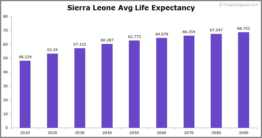 Sierra Leone  Avg Life Expectancy