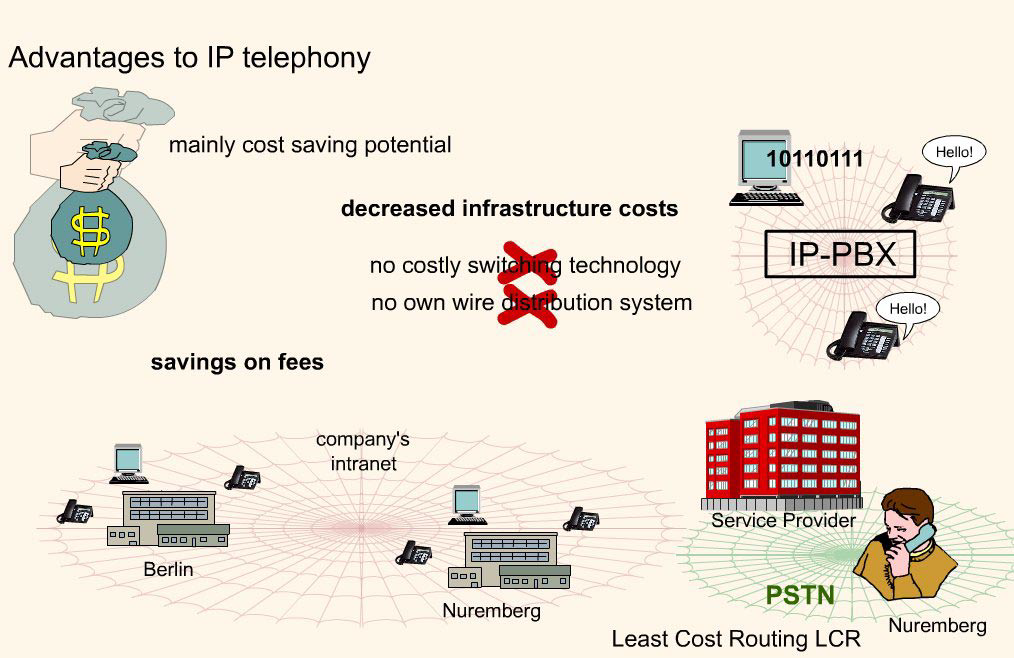 Telecommunications: Advantages of IP-Telephony (VoIP)