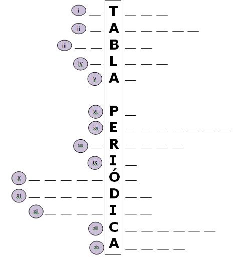 Tabla Periodica Crucigrama