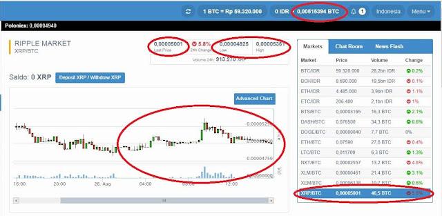 Tutorial Trading Bitcoin di Bitcoin.co.id