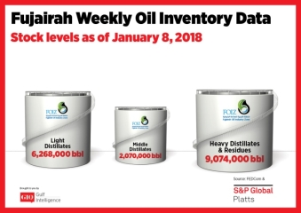 Chart Attribute: Fujairah Weekly Oil Inventory Data (as of January 8, 2018) / Source: The Gulf Intelligence