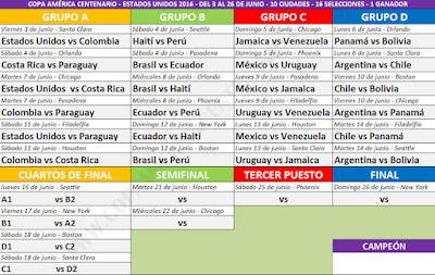 Fixture Copa América centenerio
