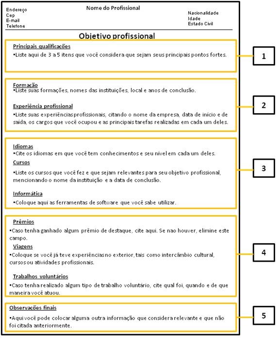 Currículos: Currículo Introdução, Currículo Real, Currículo Oculto E Currículo Prescrito