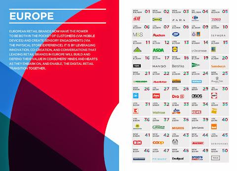 圖片說明: 歐洲零售品牌排名,圖片來源: EcommerceNews