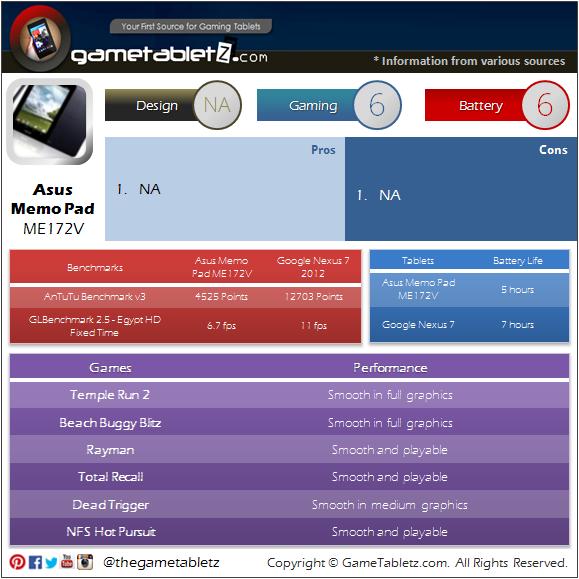Asus Memo Pad ME172V benchmarks and gaming performance